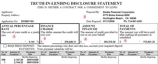 Truth In Lending Disclosure Statement How About Confusion In